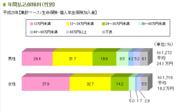 年間払込保険料(性別)