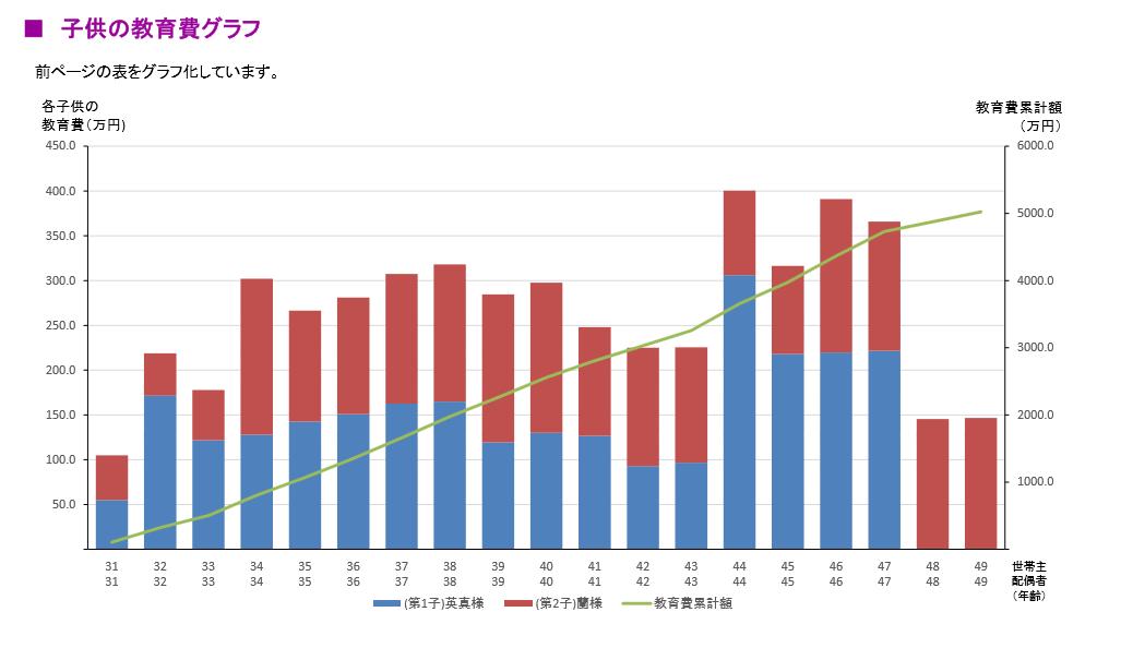 子どもの教育費グラフ-FP(ファイナンシャルプランナー)による作成-
