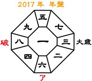九星氣学運勢セミナー