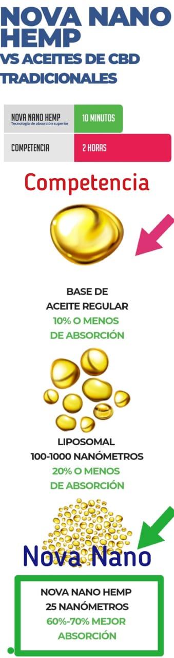 Relación de precio y beneficios del aceite de cáñamo CBD