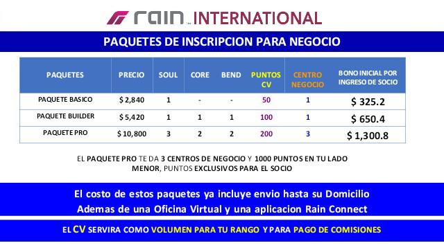 Precios de Paquetes de Inicio para socio de Rain International México