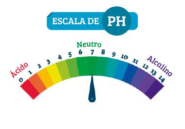 Escala de alcalinidad del agua pH