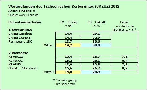 Wertprüfung 2012
