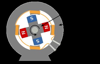 Esquema de un alternador, aparato encargado de producir electricidad en las centrales eléctricas. CreativeCommons por Wikipedia.