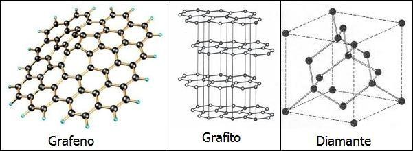 Tanto el diamante como el grafito están formados por átomos de carbono, pero en el diamante se distribuyen de una manera diferente que en el grafito, y por eso es tan valioso. Hay mucho más grafito...
