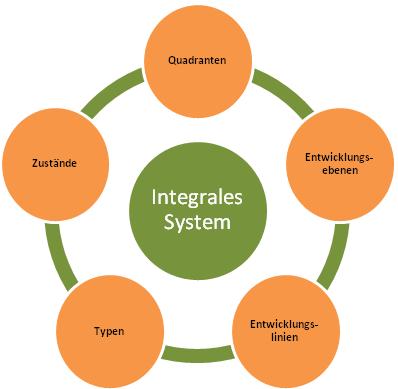 Integrales System Landkarte Betriebssystem