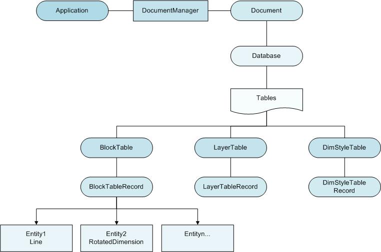 Développement d'applications sous AutoCad