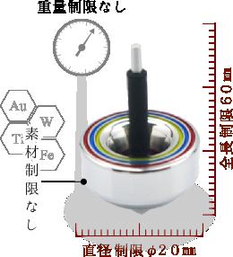 直径制限φ20mm、全長制限60mm、幅制限なし、重量制限なし、素材制限なし