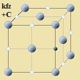 kubisch-flächenzentrierte Kristallstruktur (kfz) mit eingelagerten Kohlenstoffatomen (die kleinen Punkte)
