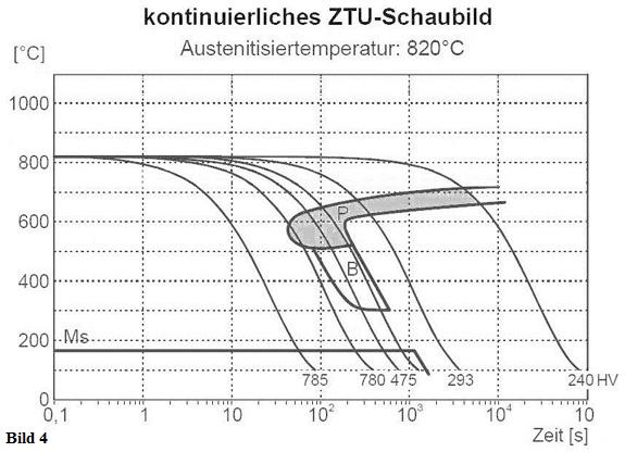 Zeit-Temperatur-Umwandlungsdiagramm