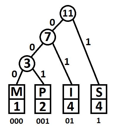 Huffman-Encoder using Java - Übersetzungen und Transkriptionen