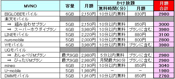 おすすめ9社の5GBプラン比較一覧