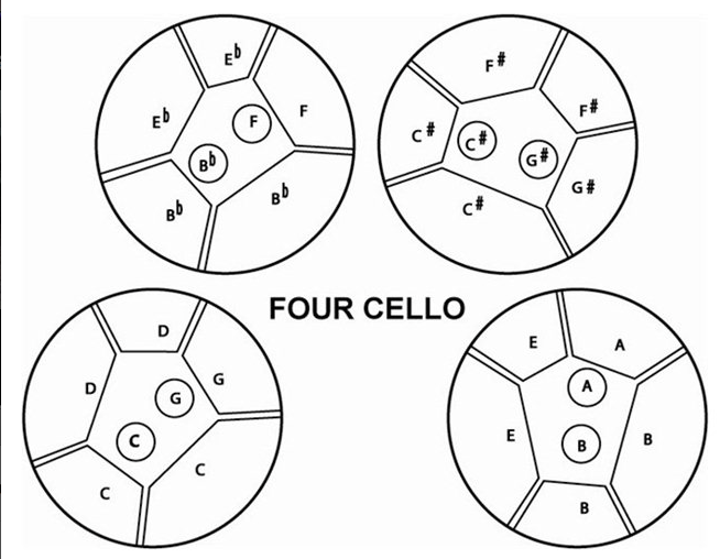 Pattern du four cello.