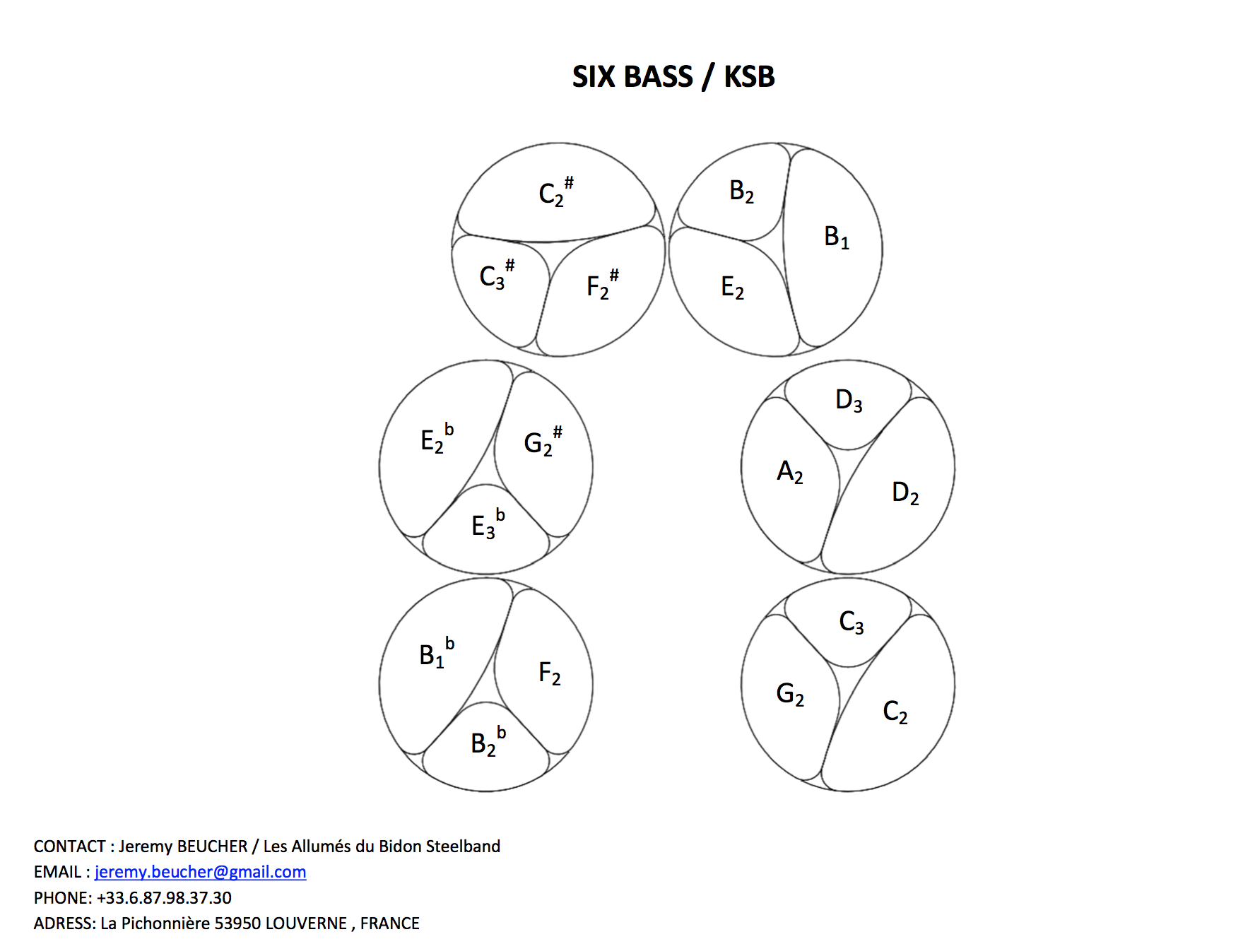 Pattern des 6 bass KSB