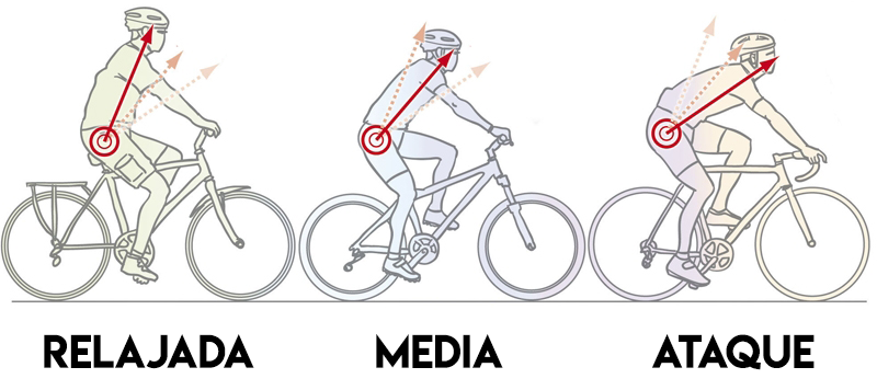 Posturas mas comunes de encontrar en bicicletas, no son todas.