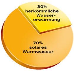 Deckung des Warmwasserbedarfs eines Einfamilienhauses durch Solarwärme