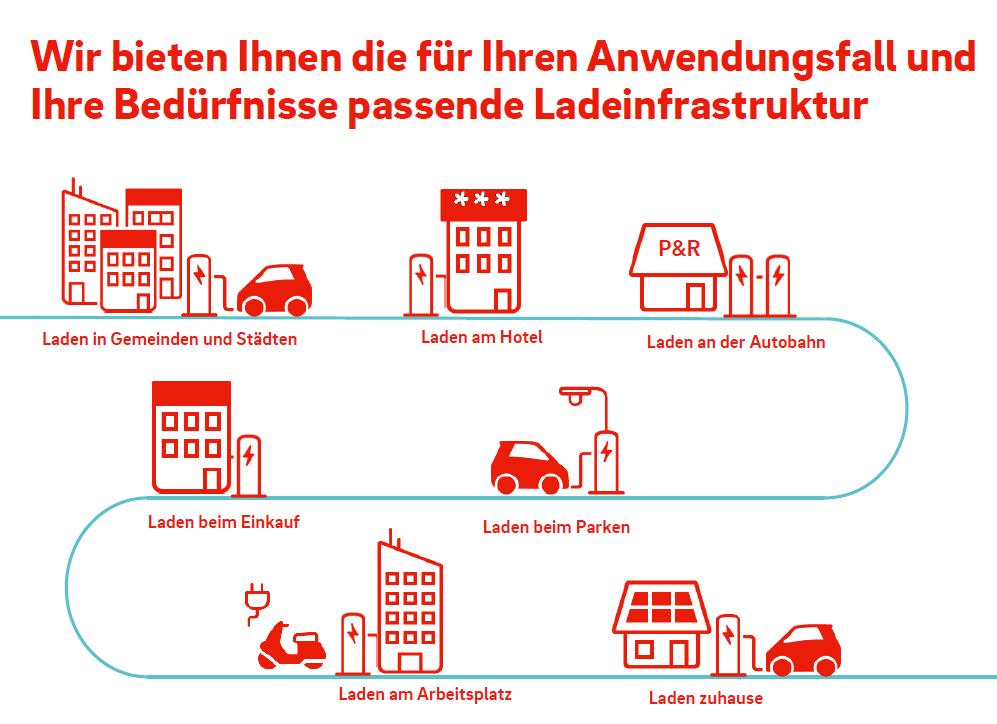 SMART cs hat die passende Lade-Infrastruktur für Ihre Anwendung (c) image by E.ON.  Laden in Gemeinden und Städten | am Hotel | an der Autobahn | beim Einkauf | beim Parken | am Arbeitsplatz | zu Hause. Wie helfen Ihnen beim Laden.