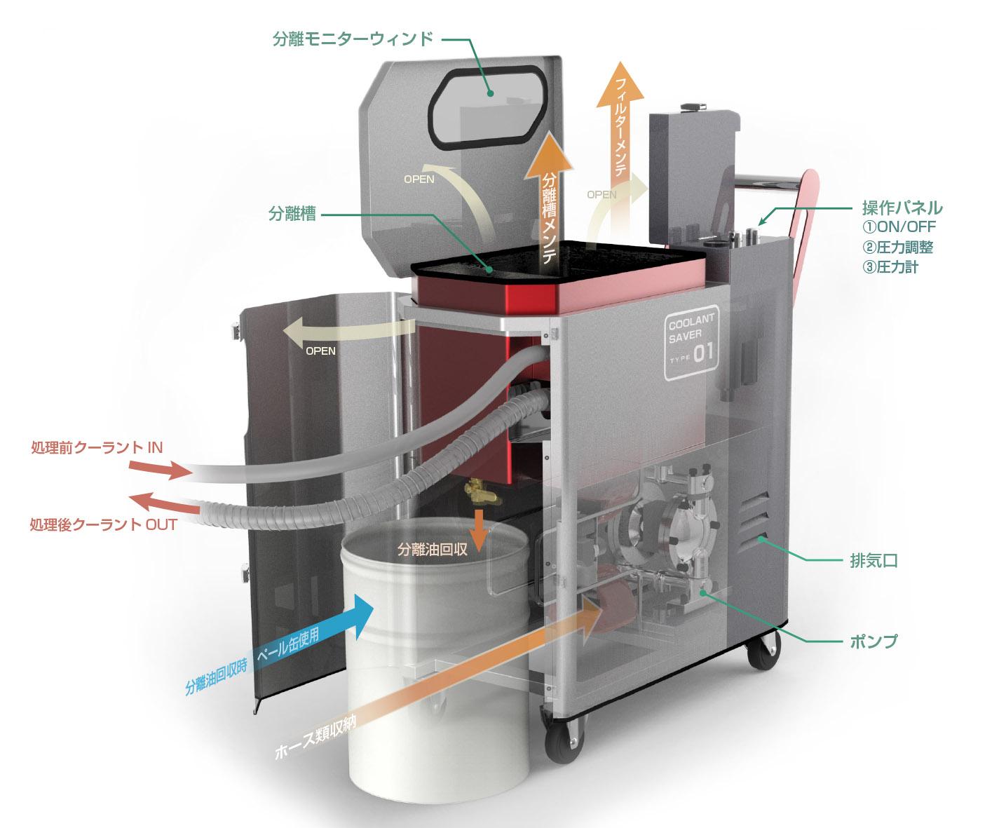 工業機器用冷却水洗浄機(可搬式)【プロダクトデザイン実績】