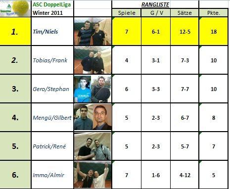 Aktuelle DoppelLiga Rangliste (Stand: 12.03.2011)