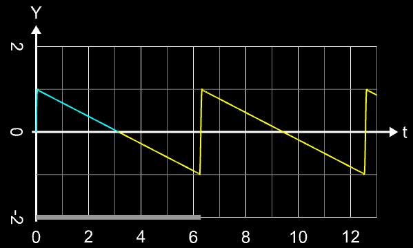 Sägezahnsignal mit quadrierter nsinc-Funktion