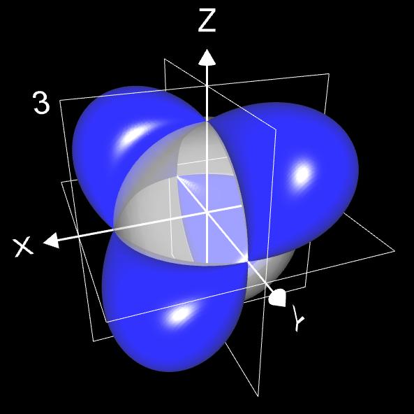 Quartic - Singularitäten auf einer Kugel