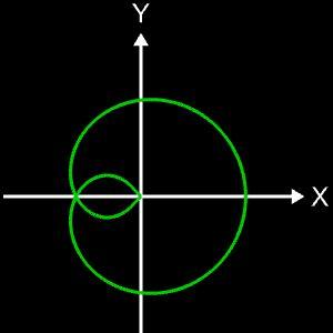 Clelia-Kurve c = 1/4