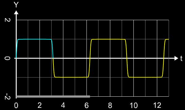 Rechtecksignal mit nsinc-Funktion