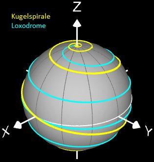 Kugelspirale vs. Loxodrome - Anssicht 1