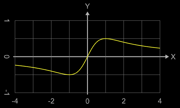 Funktion f(x)=x (x³+1)<sup>-1</sup>