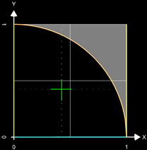 Flächenschwerpunkt eines Viertelkreises