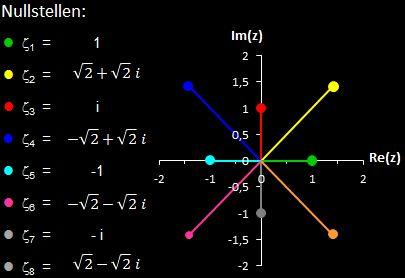 Nullstellen von f (z) = z^8+15z^4-16