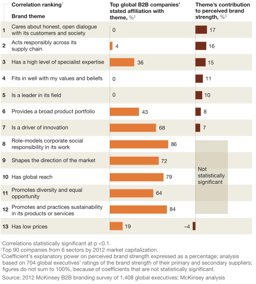 2012 McKinsey B2B branding survey