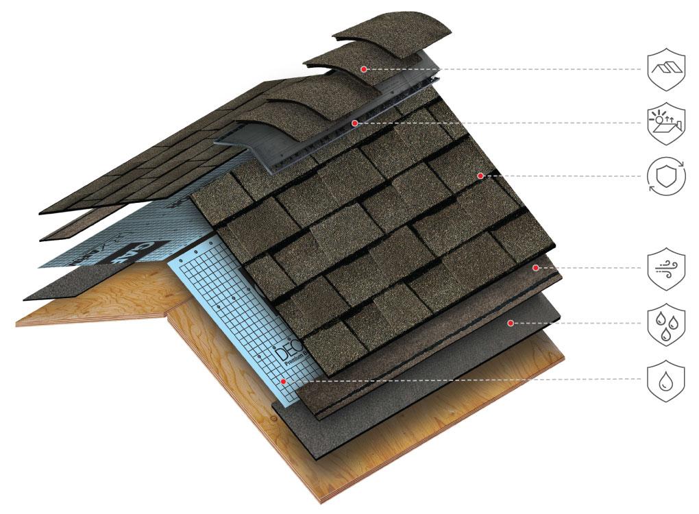 systemowe rozwiązanie pokrycia dachu dedykowane gontom bitumicznym GAF