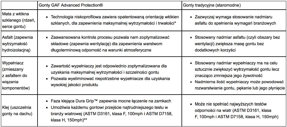 Dachówki bitumiczne GAF Advanced Protection® Technology™