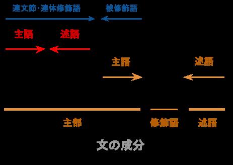 複文の構造