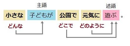 修飾語について学ぼう 国語の文法口語文法
