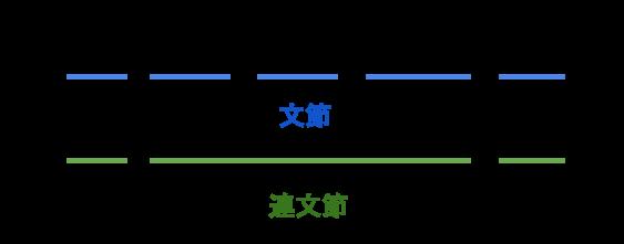 文の成分と連文節