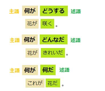文節の働き(1)主語・述語 - 国語...