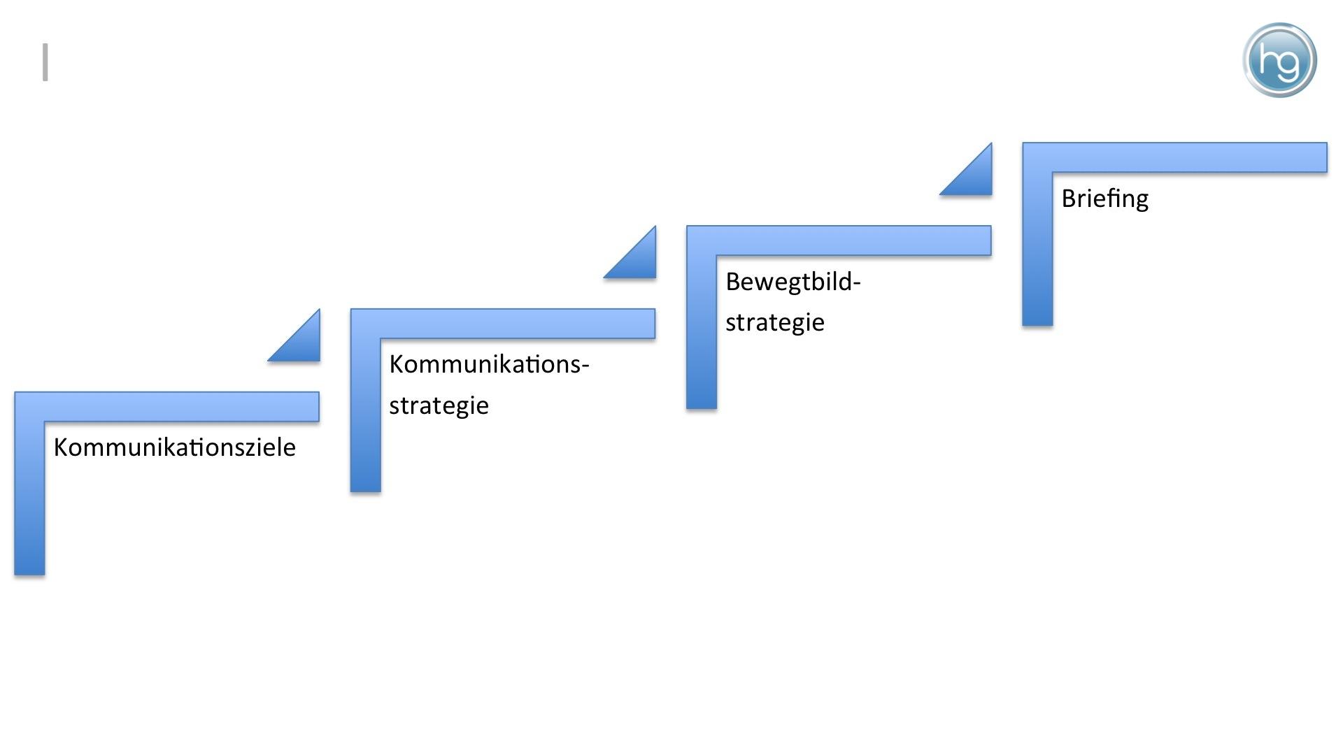 In der Praxis fehlt es häufig an einer klaren Zieldefinition und Kommunikationsstrategie. Nur wenige Unternehmen verfügen über eine Bewegtbildstrategie. Oft tun sich unternehmen sogar schwer, ein kalkulationsfähiges Briefing zu erstellen.