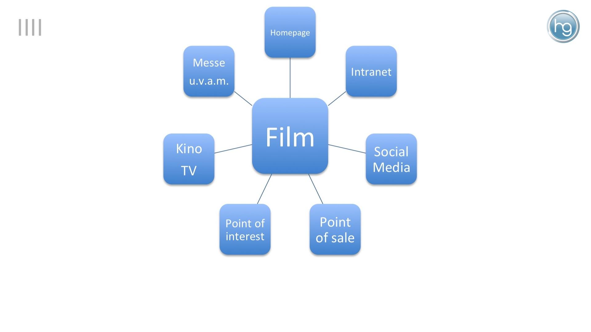Für die Verbreitung von Filmen stehen zahlreiche Möglichkeiten zur Verfügung. Viele davon sogar kostenlos. Oft steht die Befüllung bestimmter Kanäle im Vordergrund (anstatt der konsequenten Ausrichtung an den Kommunikationszielen).