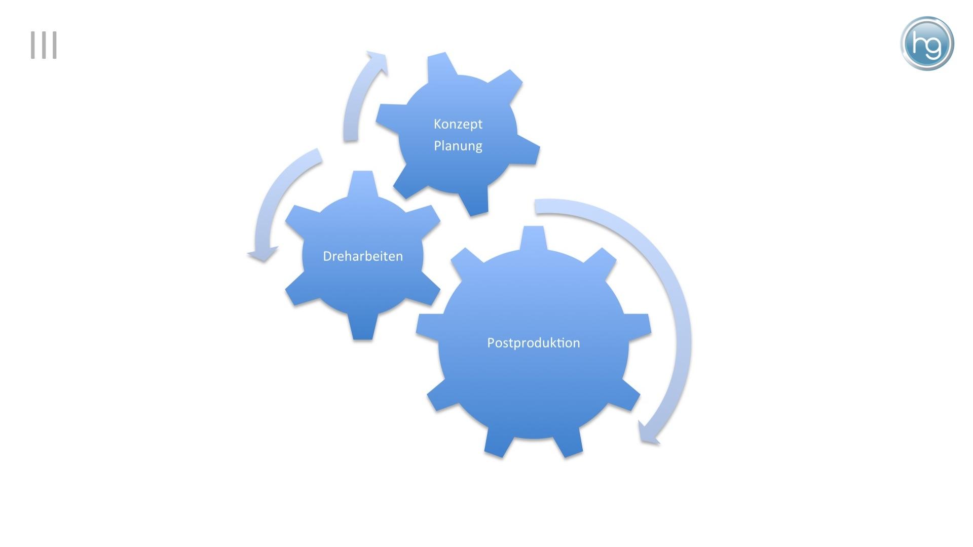 Durch Kenntnis des Zusammenspiels der wichtigsten Produktionsschritte lassen sich die Weichen für ein optimales Preis-Leistungsverhältnis stellen.