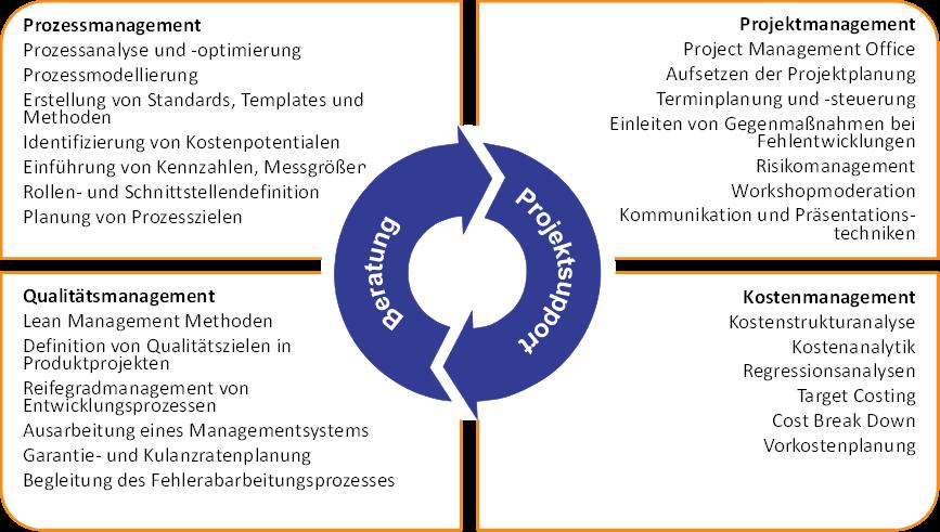 Prozessmanagement Prozessanalyse Prozessoptimierung Prozessmodellierung Kostenmanagement Projektmanagement Project Management Office PMO Projektkoordinator Projektleiter Projektleitung Projektplanung Qualitätsmanagement Automotive IT Daimler