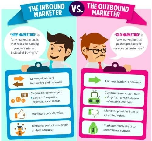 differenza tra marketing inbound e outbound