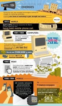 il progresso della tecnologia