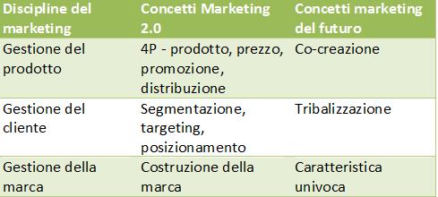 Evoluzione delle 4p del marketing