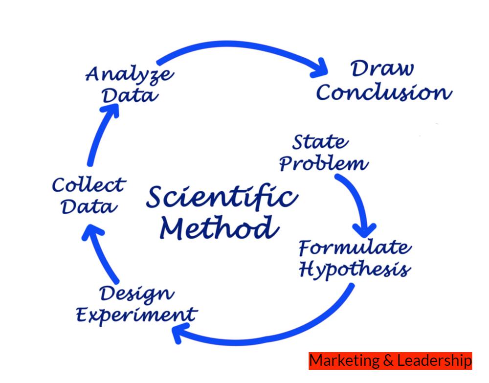 Le fasi del metodo scientifico si dividono in sei fasi