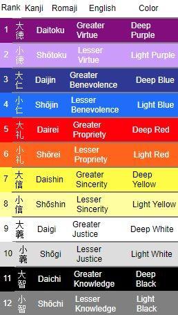 Das Twelve Level Cap and Rank System eingeführt von Kaiserin Suiko
