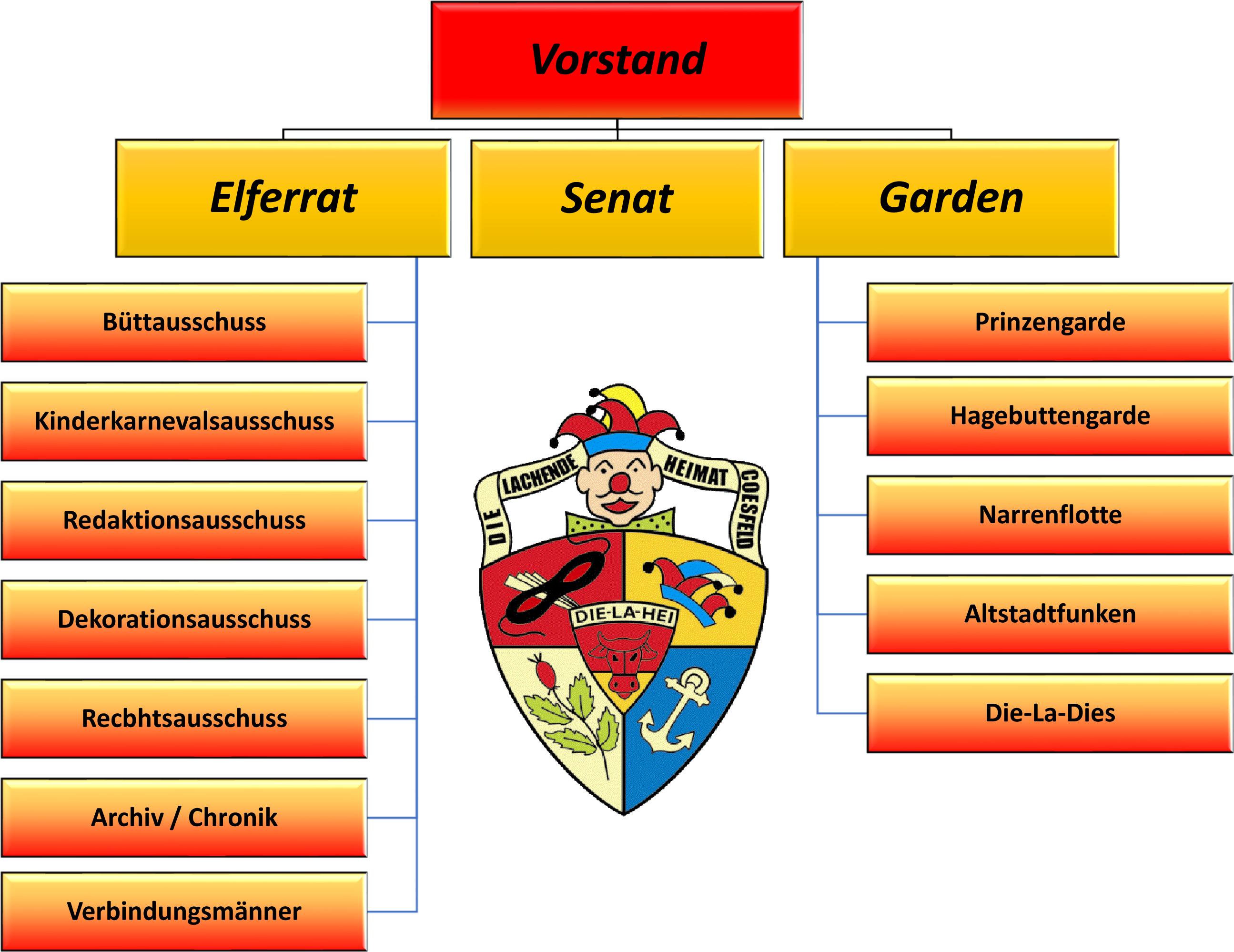 Struktur der KG Die-La-Hei