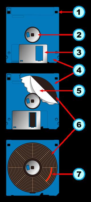 Teile einer 3,5″-Diskette: 1. HD-Erkennung, gegenüber Schreibschutzschieber 2. Drehlager 3. Schutzblende 4. Gehäuse aus Kunststoff 5. Ring aus Teflon-beschichtetem Papier 6. Magnetscheibe 7. Disk-Sektor