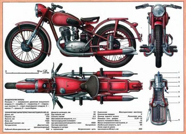 izh motorcycle